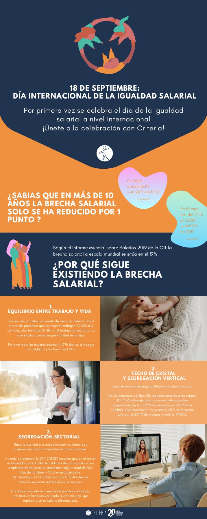 Infografía Día Internacional de la Igualdad Salarial
